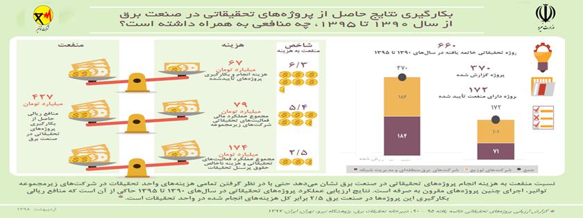 شرکت سهامی مادر تخصصی تولید، انتقال و توزیع نیروی برق ایران - توانیر