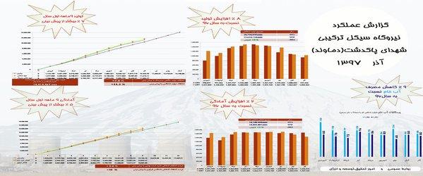 « اینفوگرافی : شاخصهای تولید نیروگاه سیکل ترکیبی شهدای پاکدشت(دماوند) در ۹ ماهه...