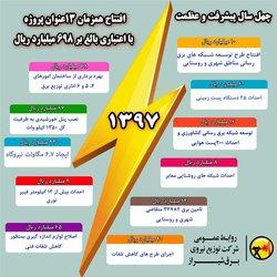 افتتاح همزمان ۱۳ عنوان پروژه به مناسبت چهلمین سالگرد انقلاب اسلامی