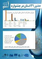 ارسال ۴۶۱ اثر از ۳۱ استان کشور به نخستین جشنواره داستانی آب در اصفهان