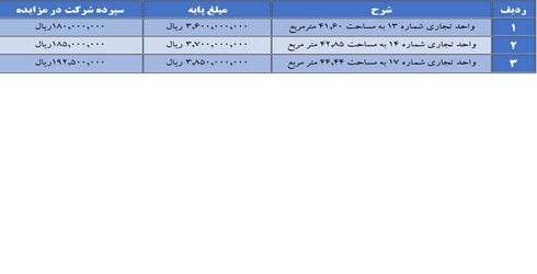 آگهی مزایده عمومی فروش سه باب از واحدهای تجاری اداری مقابل بوستان سعدی