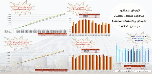 رشد شاخص های تولید سال ۱۳۹۷ در نیروگاه سیکل ترکیبی شهدای پاکدشت (دماوند)