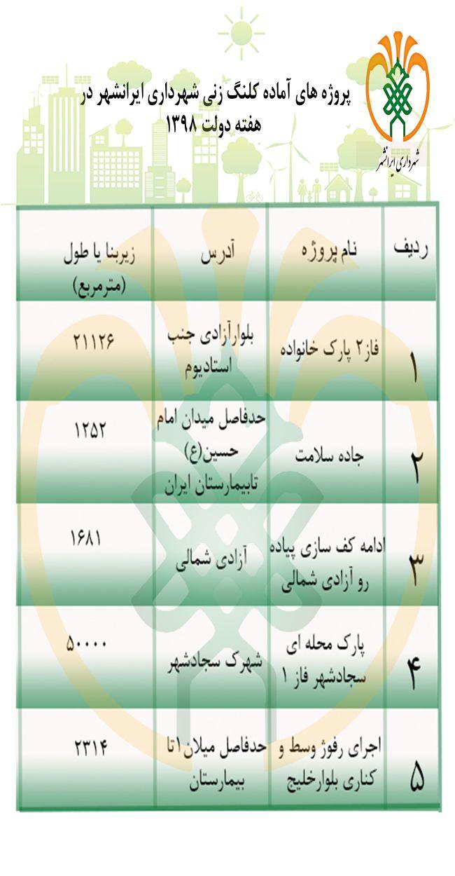 پروژه های آماده کلنگ زنی شهردرای ایرانشهر در هفته ی دولت