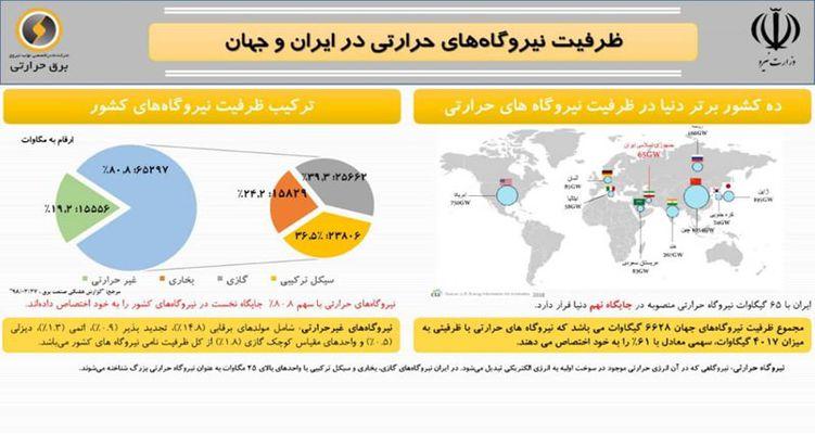 10 کشور برتر دنیا در زمینه ظرفیت نیروگاههای حرارتی/ ایران در جایگاه نهم قرار گرفت