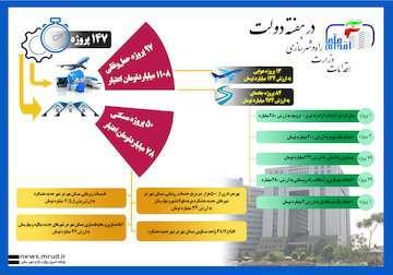 اینفوگرافیک از اقدامات وزارت راهوشهرسازی در هفته دولت