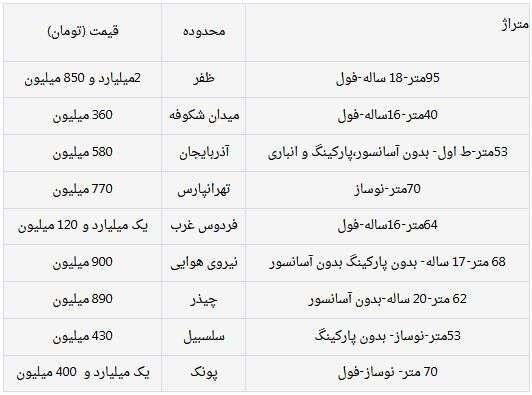 بررسی قیمت مسکن در تهران
