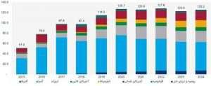 حراجیها موتور محرک رشد بازار تجدیدپذیرها+ نمودار