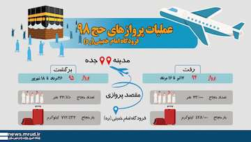 اینفوگرافیک عملیات پروازهای حج ۹۸  از فرودگاه امام خمینی(ره)