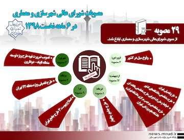 اینفوگرافیک مصوبات شورای عالی شهرسازی و معماری در ۶ ماهه نخست ۱۳۹۸