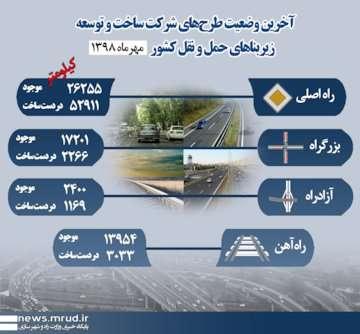 اینفوگرافیک آخرین وضعیت طرحهای شرکت ساخت و توسعه زیربناهای حمل و نقل کشور در مهرماه ۱۳۹۸