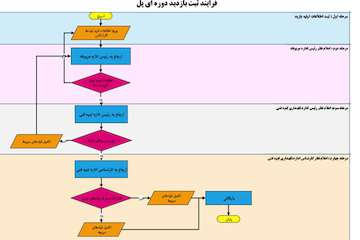 ضرورت راه اندازی سیستم الکترونیکی پایش و بازدید دورهای پلهای استان اصفهان