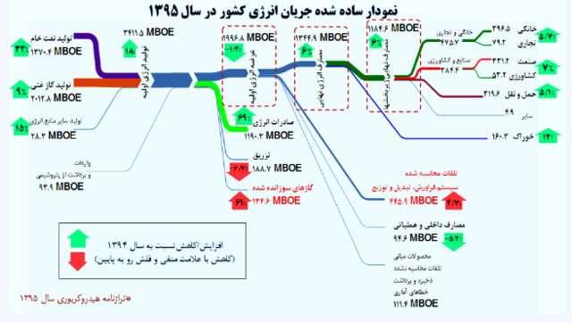 میزان مصرف انرزی در ایران چقدر است؟