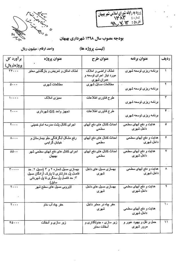 لیست پروژه های عمرانی شهرداری بهبهان سال۹۸