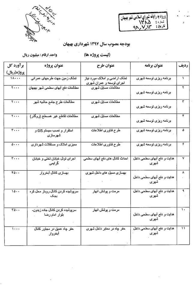 لیست پروژهای عمرانی شهرداری بهبهان سال ۹۷