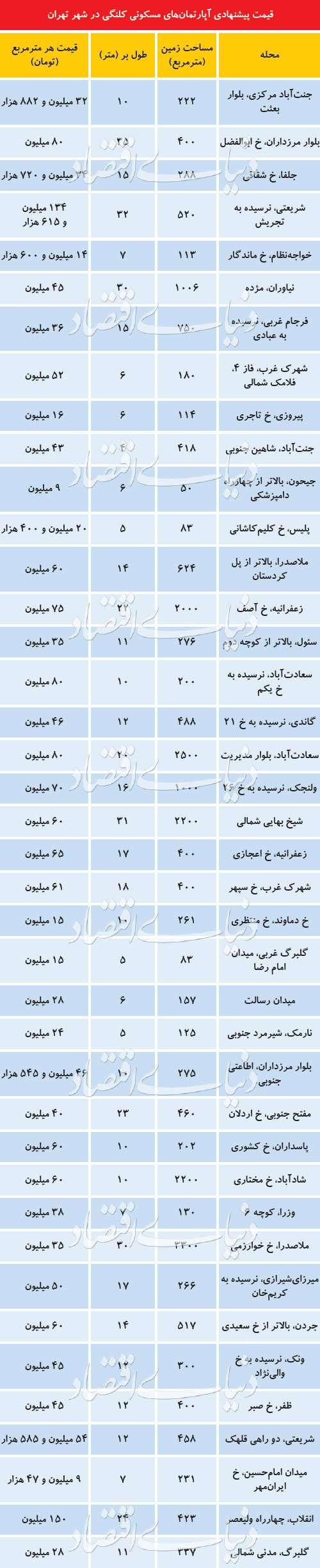 قیمت کلنگیهای بازار مسکن تهران