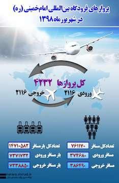 اینفوگرافیک پروازهای فرودگاه بینالمللیامامخمینی(ره) در شهریورماه ۱۳۹۸