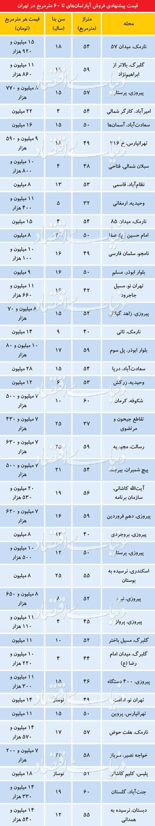وضعیت بازار آپارتمانهای کوچکمتراژ در تهران