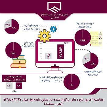 رشد دو و نیم برابری دورههای آموزشی در یزد