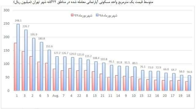 قیمت مسکن در ارزانترین منطقه تهران+ نمودار