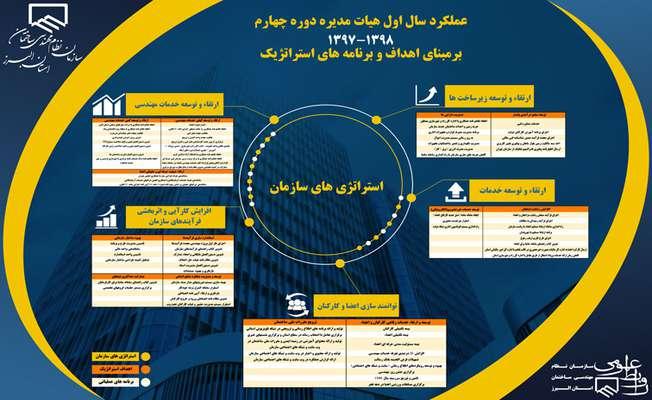 گزارش عملکرد یکساله هیات مدیره دوره چهارم سازمان نظام مهندسی ساختمان استان البرز