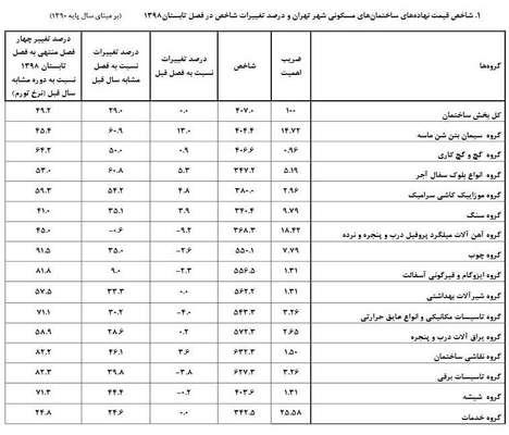مصالح ساختمانی چقدر گران شد؟ /جدول تورم ۴۹.۲ درصدی مصالح مسکن در تهران