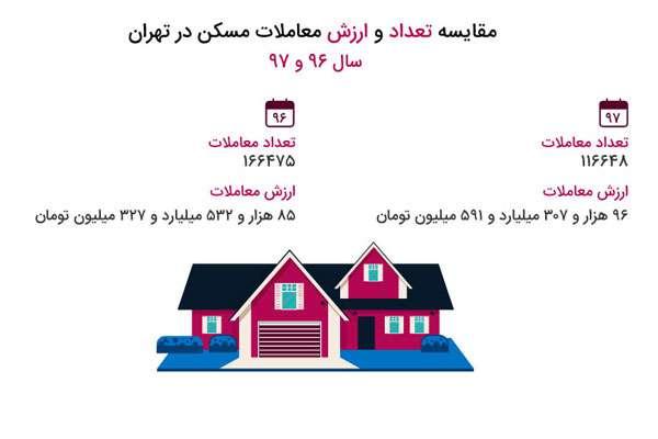 کارنامه بازار مسکن تهران در دو سال اخیر