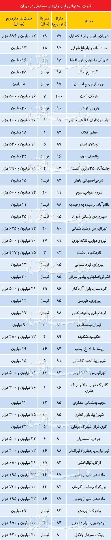 جدیدترین فایلهای عرضهشده در بازار املاک تهران