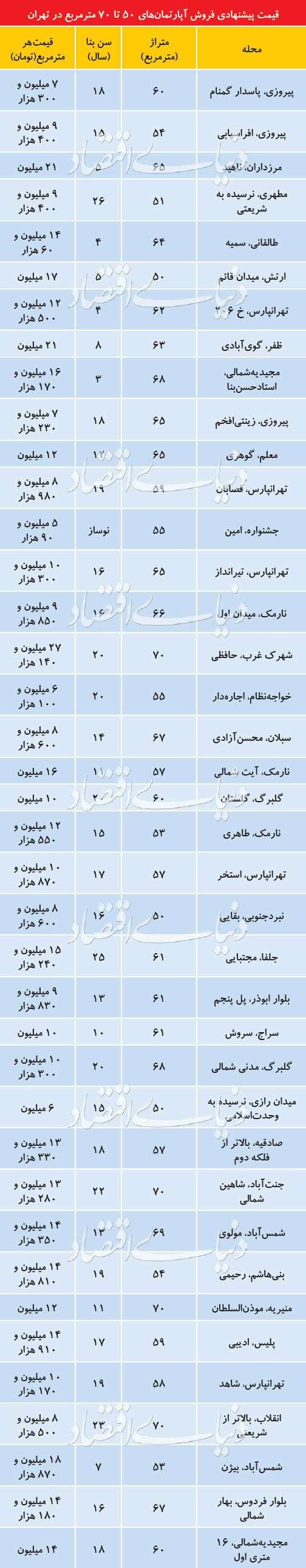ادامه افت قیمت پیشنهادی آپارتمان در تهران