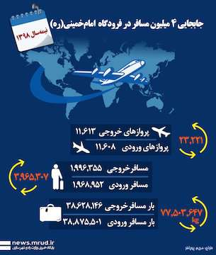اینفوگرافیک جابهجایی ۴ میلیون مسافر در فرودگاه امامخمینی(ره) در نیمه اول سال ۱۳۹۸