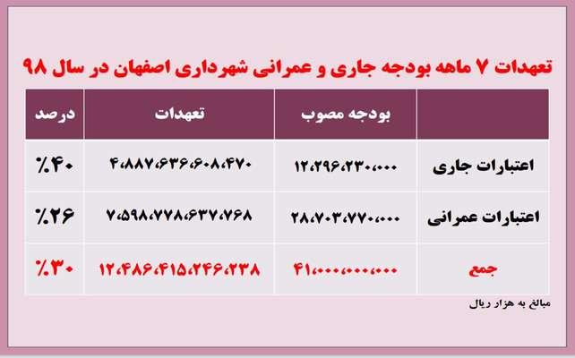 گزارش درآمد و هزينههاي هفت ماهه شهرداري اصفهان + جدول
