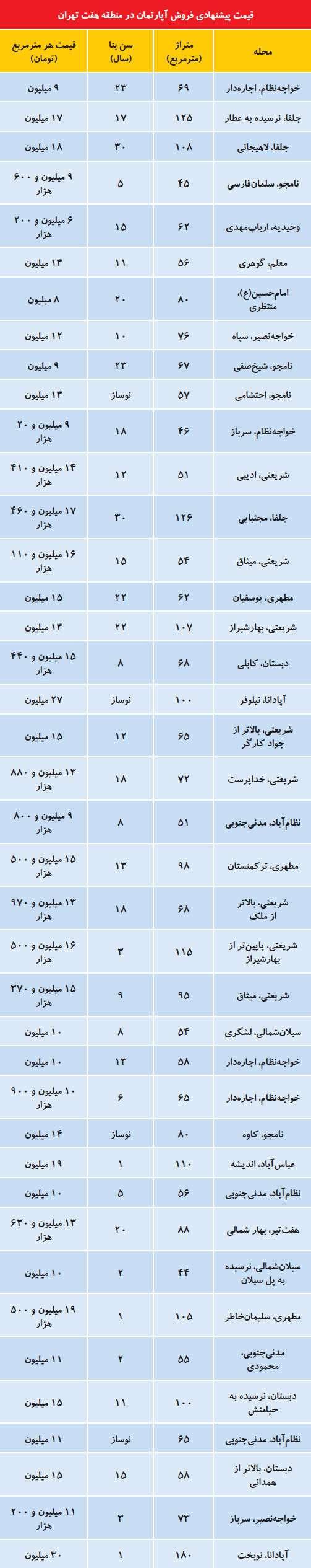 وضعیت افت قیمت مسکن در منطقه ۷ تهران