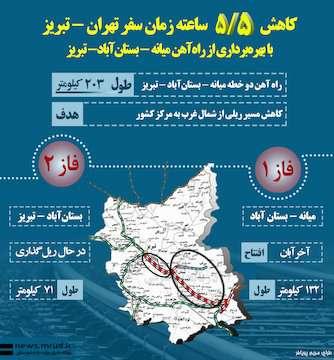 اینفوگرافیک کاهش۵/۵ ساعته زمان سفر تهران - تبریز با بهرهبرداری از راهآهن میانه - بستانآباد- تبریز