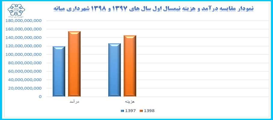 صورت درآمد و هزینه شهرداری میانه در شش ماهه نخست سال 1398
