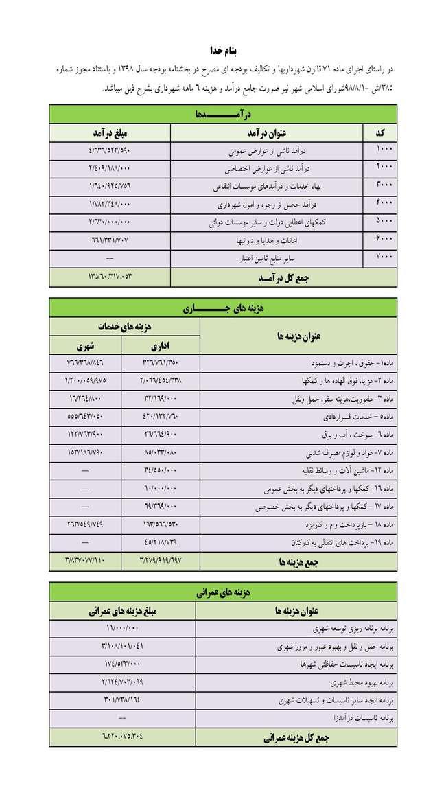 انتشار صورت جامع هزینه و درآمد شش ماهه شهرداری نیر در سال جاری