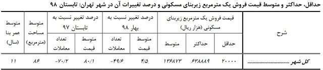 افزایش ۸۰ درصدی قیمت هر متر خانه در تهران