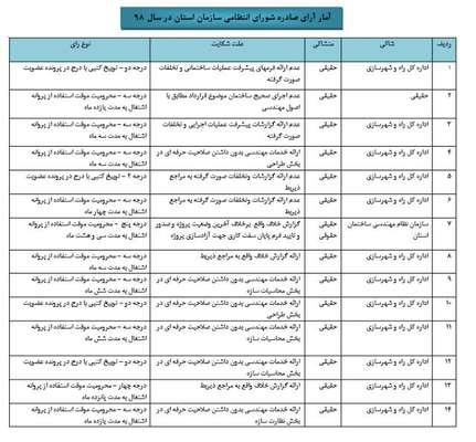 آمار آرای صادره شورای انتظامی سازمان استان در سال ۹۸