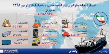 اینفوگرافیک|عملکرد تخلیه و بارگیری بندر امام خمینی(ره)  به تفکیک کالا در مهر۱۳۹۸