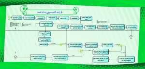 مراحل فرایند شهرسازی