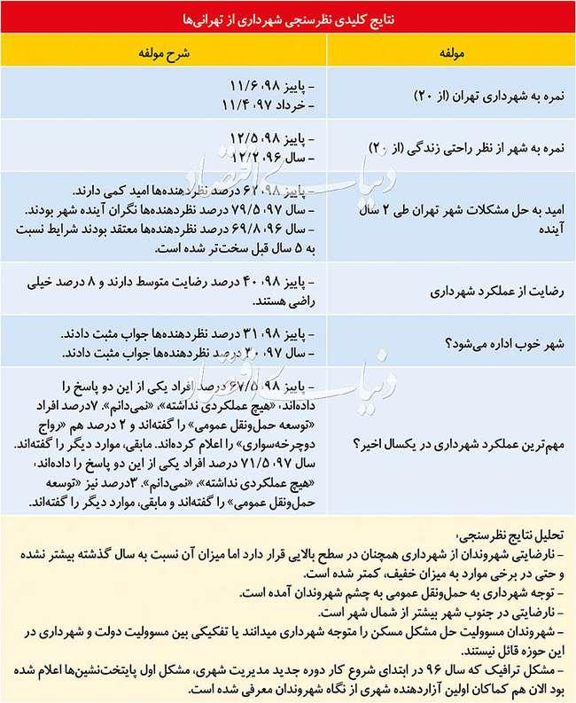 نمره جدید مردم به اداره پایتخت