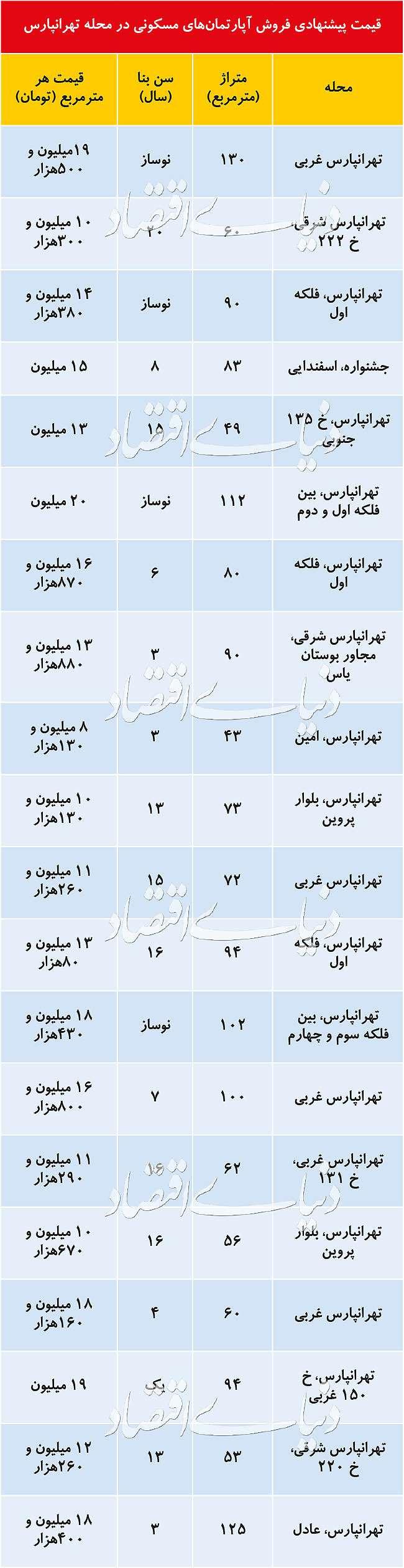 قیمت پیشنهادی فروش آپارتمان  در تهرانپارس