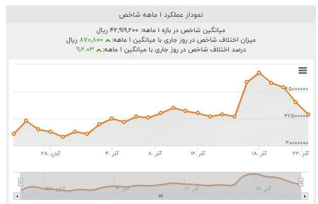 بررسی وضعیت بازار پس از گذشت یک ماه از اصلاح قیمت بنزین؛ افزایش نرخ بنزین مسکن را گران نکرد