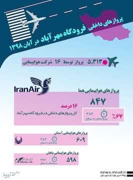 اینفوگرافیک|پروازهای داخلی فرودگاه مهرآباد در آبان ۱۳۹۸
