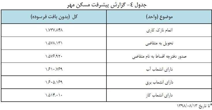 ۱.۵ میلیون مسکن مهر تحویل متقاضیان شد