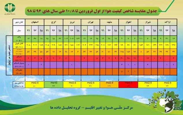 جدول مقایسه شاخص کیفیت هوا از اول فرودین تا هشتم دی ماه طی سال های ۹۶تا ۹۷