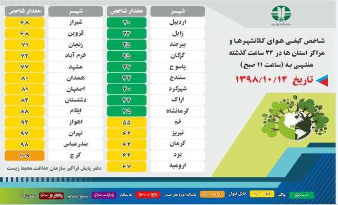 شاخص کیفی هوای کلانشهر ها و مراکز استان ها در ۲۴ ساعت گذشته