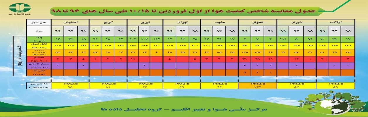 جدول مقایسه شاخص کیفیت هوا از اول فروردین تا ۱۰/۱۵ طی سالهای ۹۶ تا ۹۸