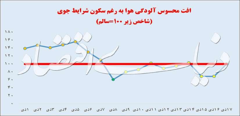 شناسایی آماری ناشر بوی تهران