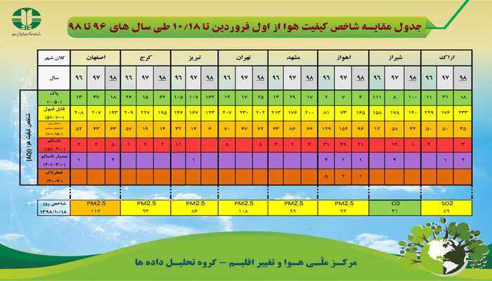 جدول مقایسه شاخص کیفیت هوا از اول فروردین ۱۰/۱۸ طی سالهای ۹۶ تا ۹۸