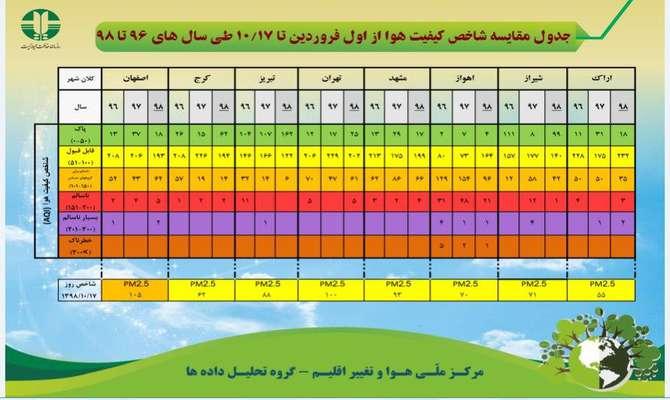 جدول مقایسه شاخص کیفیت هوا از اول فروردین تا ۱۰/۱۷ طی سالهای ۹۶ تا ۹۸