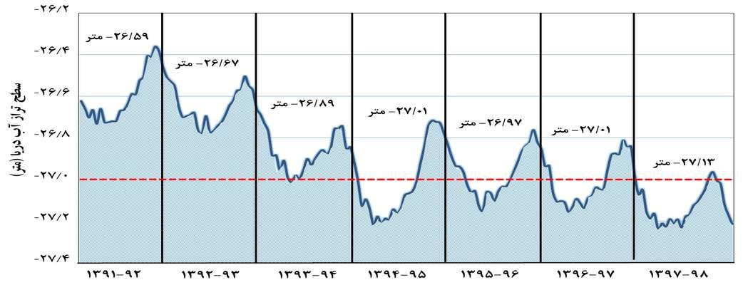 وضعیت تراز آب دریای خزر در سال آبی 98-1397